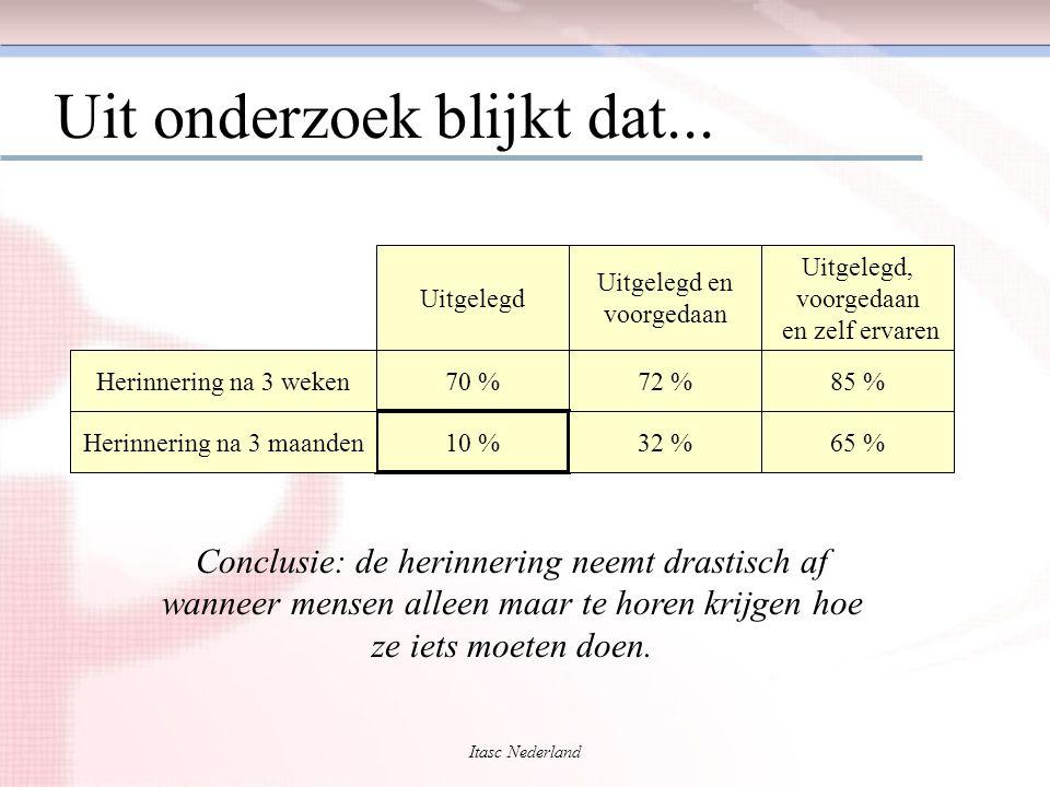 Itasc Nederland Uit onderzoek blijkt dat... Uitgelegd Uitgelegd en voorgedaan Uitgelegd, voorgedaan en zelf ervaren 70 %72 %85 % 10 % 32 %65 % Herinne
