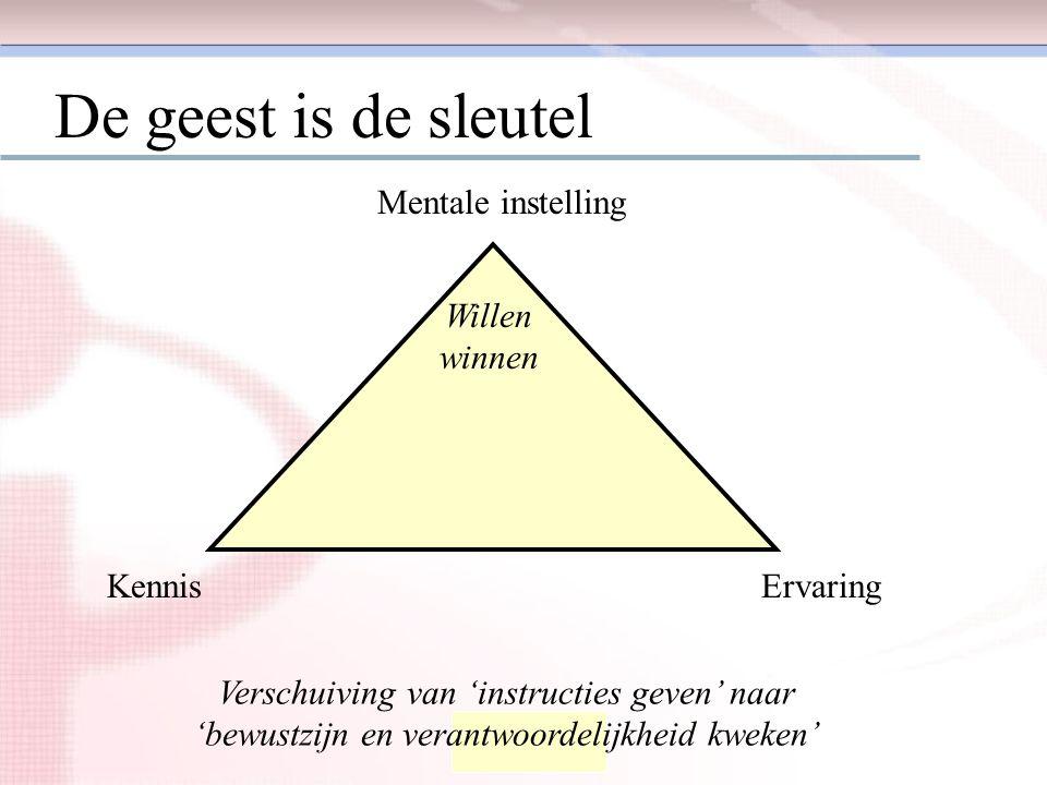 Itasc Nederland De geest is de sleutel Mentale instelling ErvaringKennis Willen winnen Verschuiving van 'instructies geven' naar 'bewustzijn en verant