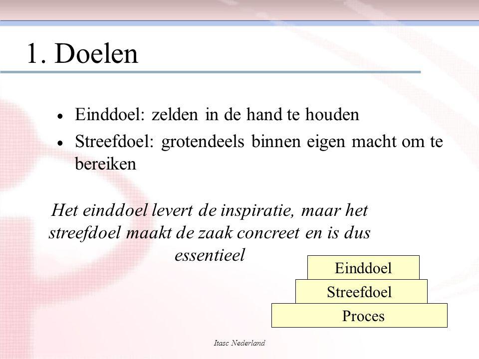 Itasc Nederland 1. Doelen  Einddoel: zelden in de hand te houden  Streefdoel: grotendeels binnen eigen macht om te bereiken Het einddoel levert de i