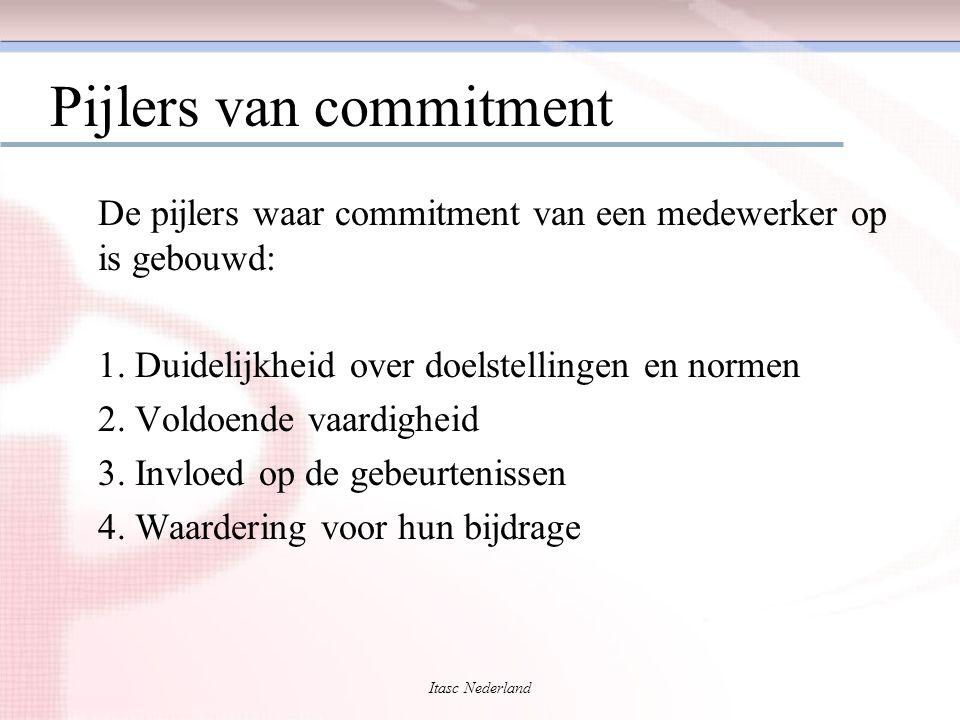 Itasc Nederland Pijlers van commitment De pijlers waar commitment van een medewerker op is gebouwd: 1. Duidelijkheid over doelstellingen en normen 2.