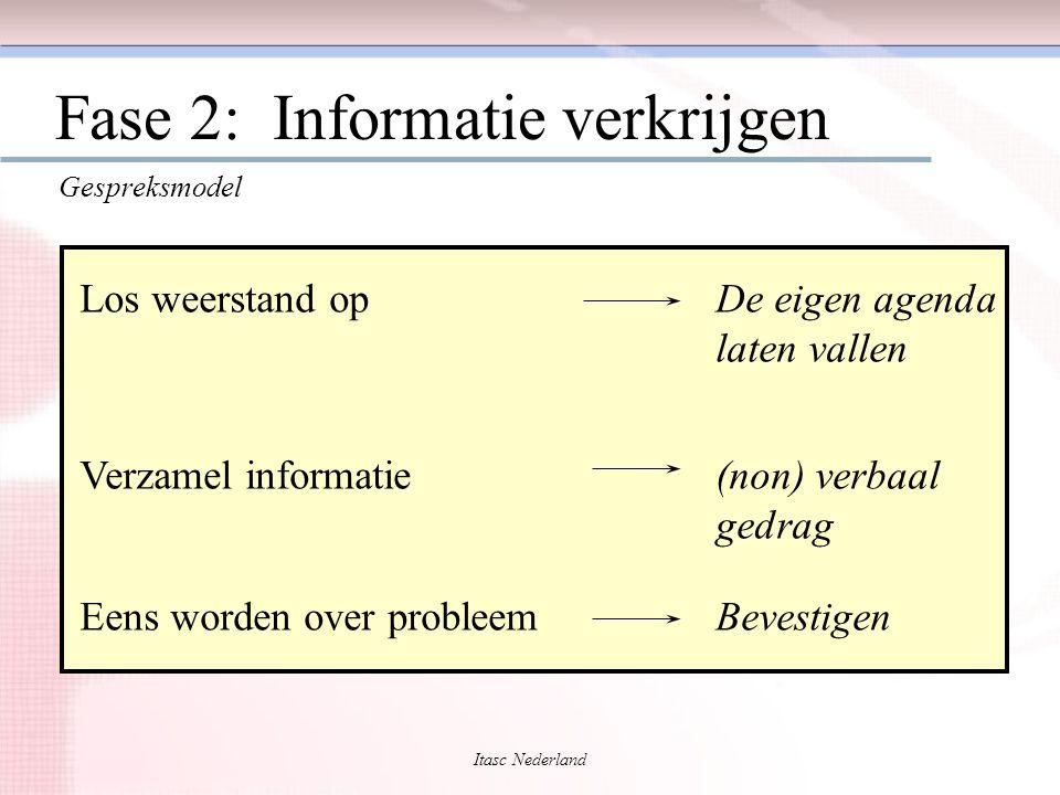Itasc Nederland Fase 2: Informatie verkrijgen Los weerstand op Verzamel informatie Eens worden over probleem De eigen agenda laten vallen (non) verbaa
