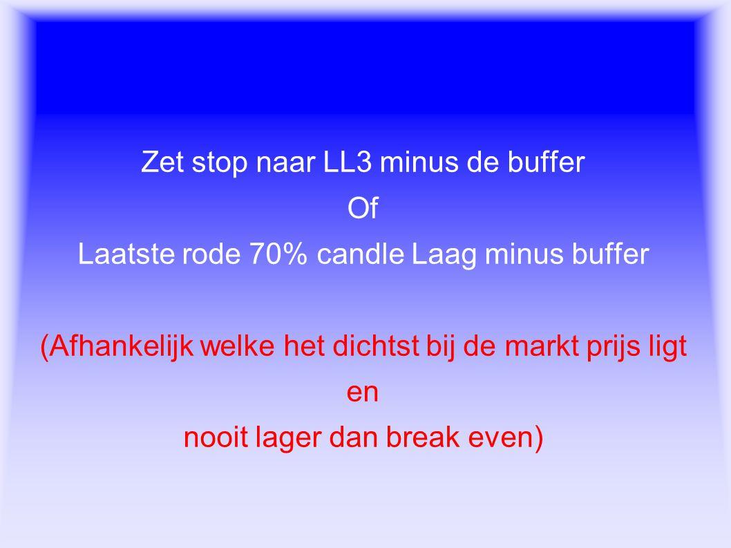Exit regels Zet stop naar LL3 minus de buffer Of Laatste rode 70% candle Laag minus buffer (Afhankelijk welke het dichtst bij de markt prijs ligt en n