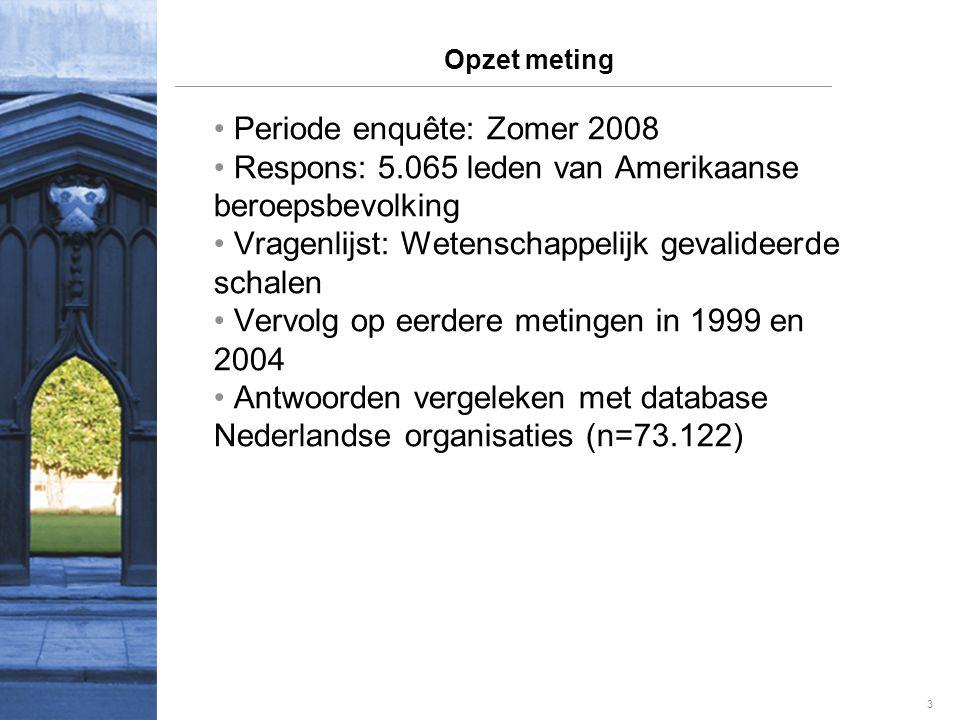 3 Opzet meting • Periode enquête: Zomer 2008 • Respons: 5.065 leden van Amerikaanse beroepsbevolking • Vragenlijst: Wetenschappelijk gevalideerde schalen • Vervolg op eerdere metingen in 1999 en 2004 • Antwoorden vergeleken met database Nederlandse organisaties (n=73.122)
