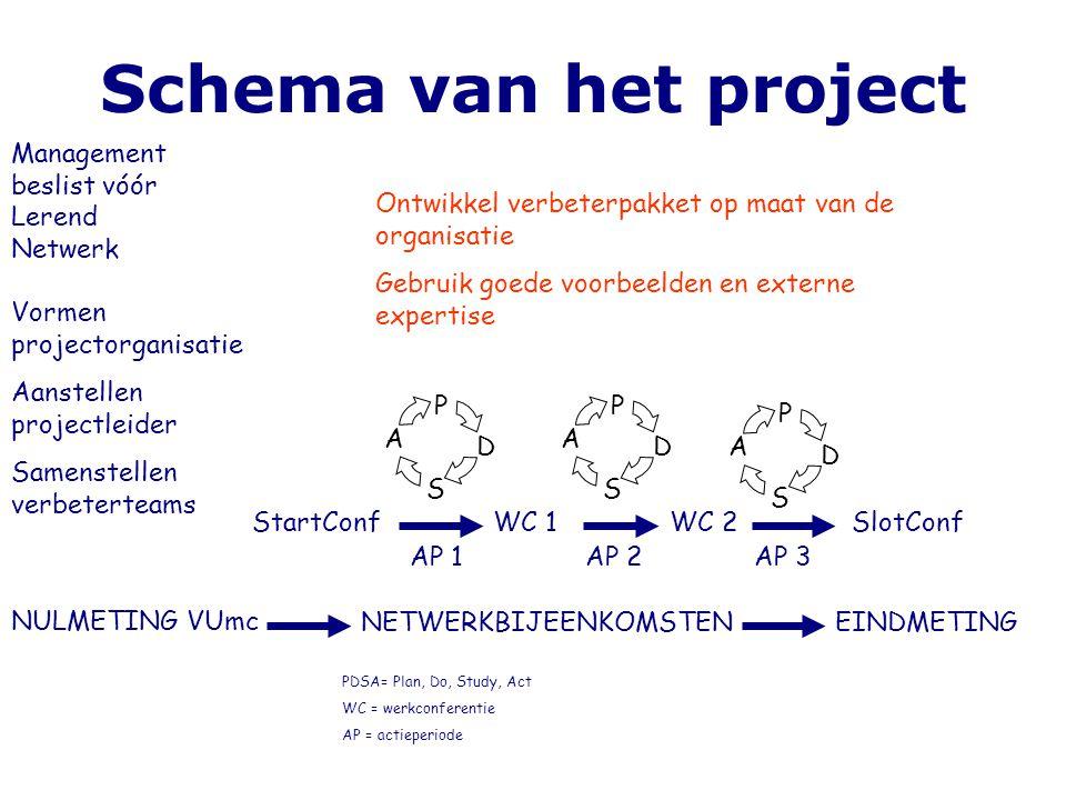 Schema van het project Vormen projectorganisatie Aanstellen projectleider Samenstellen verbeterteams NULMETING VUmc Ontwikkel verbeterpakket op maat v