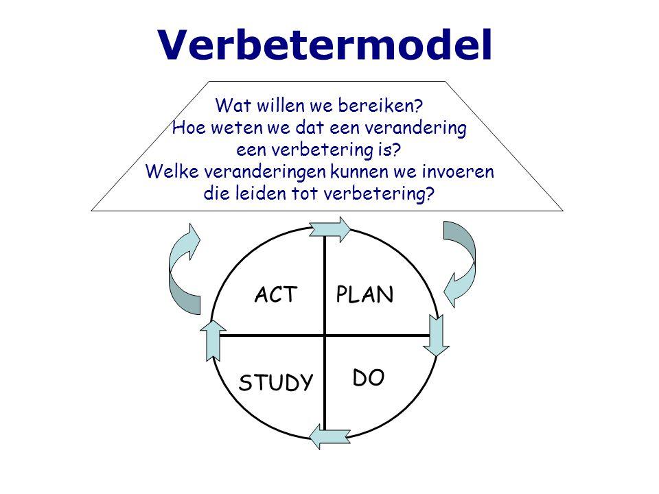 Verbetermodel Wat willen we bereiken? Hoe weten we dat een verandering een verbetering is? Welke veranderingen kunnen we invoeren die leiden tot verbe
