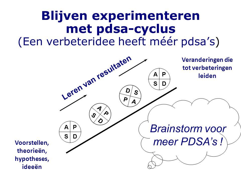 Blijven experimenteren met pdsa-cyclus (Een verbeteridee heeft méér pdsa's) Voorstellen, theorieën, hypotheses, ideeën Veranderingen die tot verbeteri