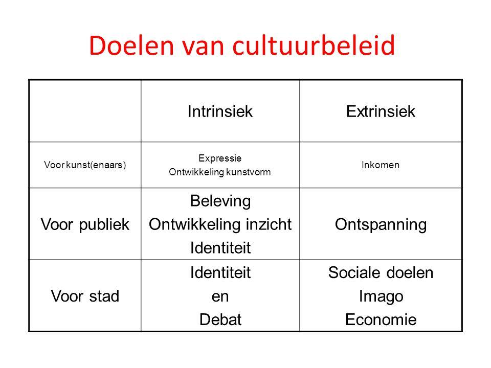 Doelen van cultuurbeleid IntrinsiekExtrinsiek Voor kunst(enaars) Expressie Ontwikkeling kunstvorm Inkomen Voor publiek Beleving Ontwikkeling inzicht Identiteit Ontspanning Voor stad Identiteit en Debat Sociale doelen Imago Economie