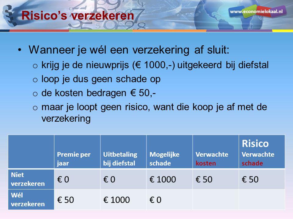 www.economielokaal.nl Risico's verzekeren •Wanneer je wél een verzekering af sluit: o krijg je de nieuwprijs (€ 1000,-) uitgekeerd bij diefstal o loop