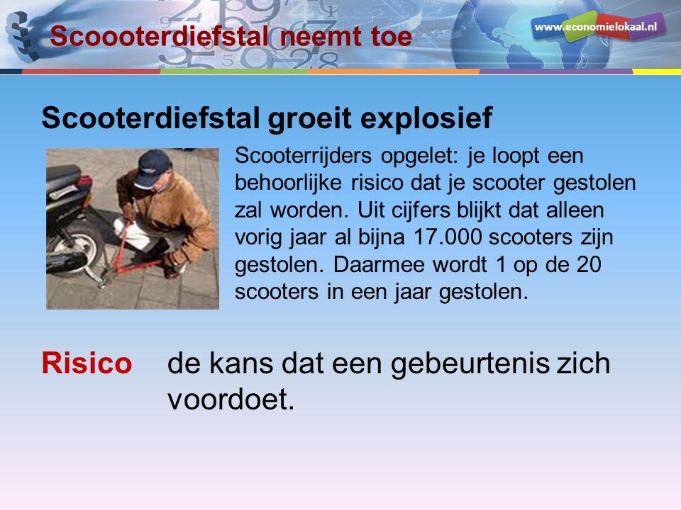 www.economielokaal.nl Scoooterdiefstal neemt toe Scooterdiefstal groeit explosief Scooterrijders opgelet: je loopt een behoorlijke risico dat je scoot