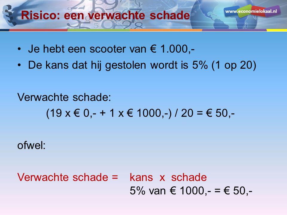 www.economielokaal.nl Risico: een verwachte schade •Je hebt een scooter van € 1.000,- •De kans dat hij gestolen wordt is 5% (1 op 20) Verwachte schade