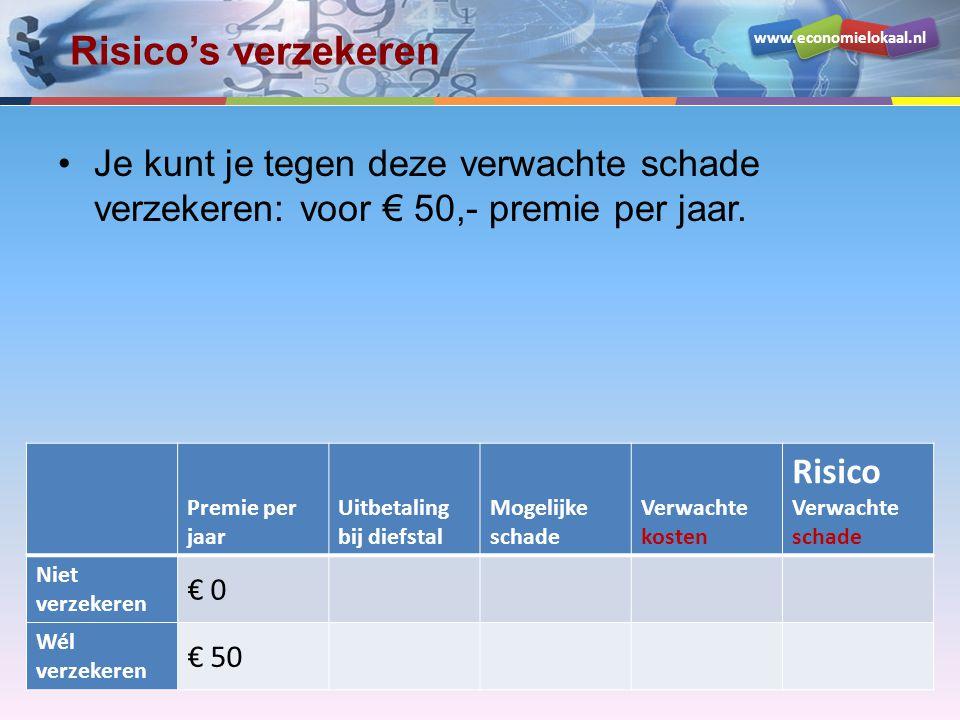 www.economielokaal.nl Risico's verzekeren •Wanneer je geen verzekering af sluit: o krijg je ook geen uitkering bij diefstal o loop je mogelijk € 1000,- schade Premie per jaar Uitbetaling bij diefstal Mogelijke schade Verwachte kosten Risico Verwachte schade Niet verzekeren € 0 Wél verzekeren € 50