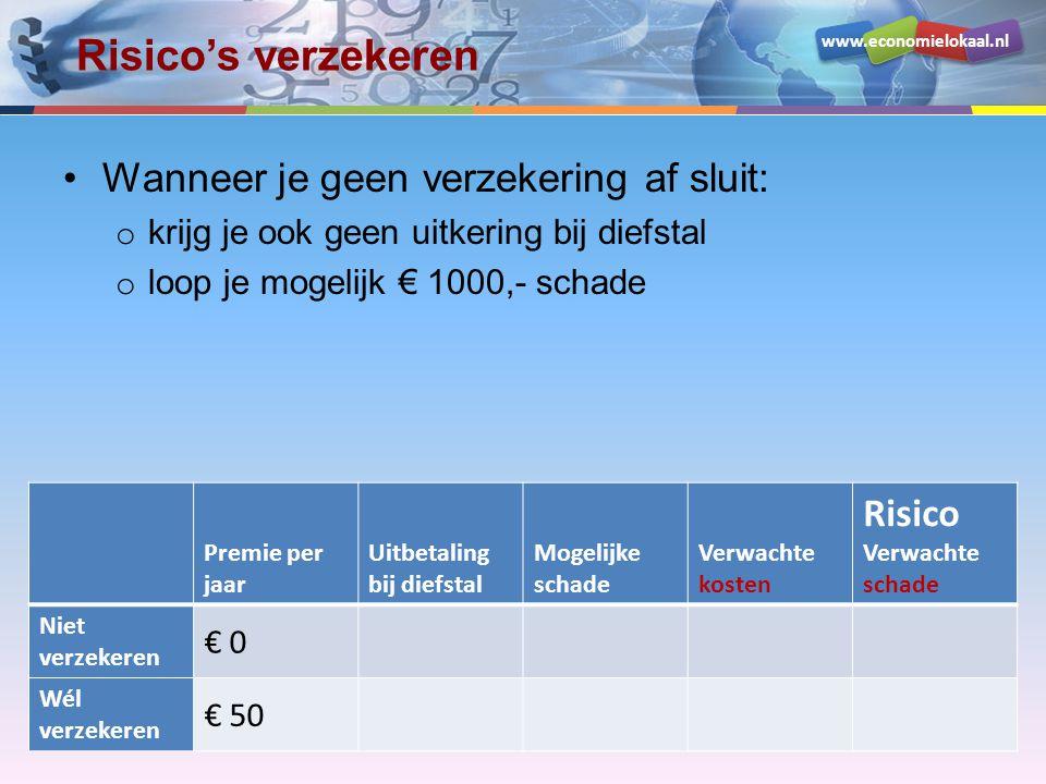 www.economielokaal.nl Risico's verzekeren •Wanneer je geen verzekering af sluit: o krijg je ook geen uitkering bij diefstal o loop je mogelijk € 1000,- schade o de kans daarop is 5%, dus je kunt per jaar € 50 kosten verwachten (eens in de 20 jaar € 1000,-) o hetgeen ook het risico is dat je loopt Premie per jaar Uitbetaling bij diefstal Mogelijke schade Verwachte kosten Risico Verwachte schade Niet verzekeren € 0 € 1000 Wél verzekeren € 50