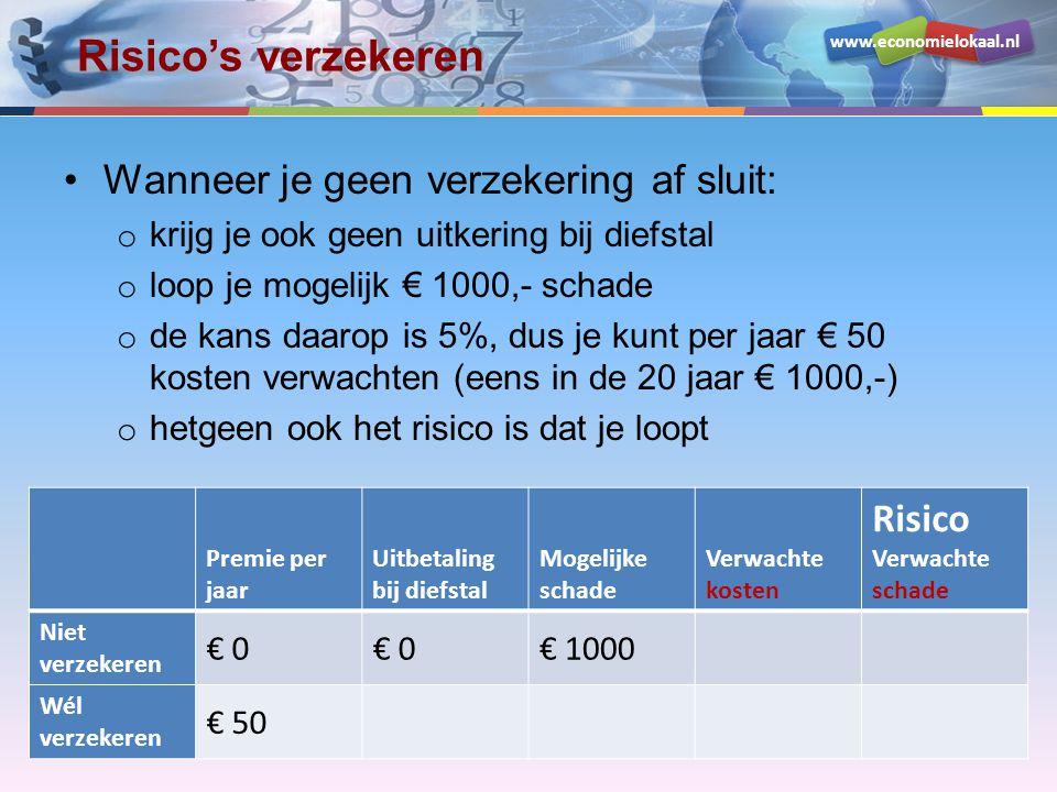 www.economielokaal.nl Risico's verzekeren •Wanneer je geen verzekering af sluit: o krijg je ook geen uitkering bij diefstal o loop je mogelijk € 1000,- schade o de kans daarop is 5%, dus je kunt per jaar € 50 kosten verwachten (eens in de 20 jaar € 1000,-) o hetgeen ook het risico is dat je loopt Premie per jaar Uitbetaling bij diefstal Mogelijke schade Verwachte kosten Risico Verwachte schade Niet verzekeren € 0 € 1000€ 50 Wél verzekeren € 50