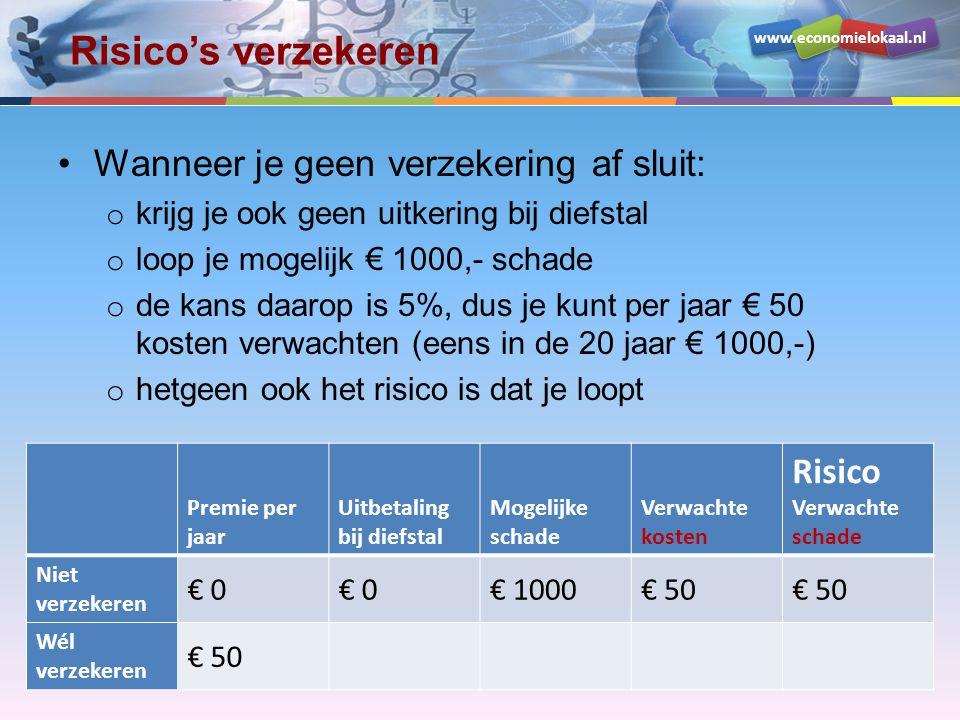 www.economielokaal.nl Risico's verzekeren •Wanneer je wél een verzekering af sluit: o krijg je de nieuwprijs (€ 1000,-) uitgekeerd bij diefstal o loop je dus geen schade op Premie per jaar Uitbetaling bij diefstal Mogelijke schade Verwachte kosten Risico Verwachte schade Niet verzekeren € 0 € 1000€ 50 Wél verzekeren € 50