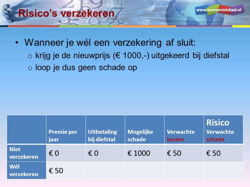www.economielokaal.nl Risico's verzekeren •Wanneer je wél een verzekering af sluit: o krijg je de nieuwprijs (€ 1000,-) uitgekeerd bij diefstal o loop je dus geen schade op o de kosten bedragen € 50,- o maar je loopt geen risico, want die koop je af met de verzekering Premie per jaar Uitbetaling bij diefstal Mogelijke schade Verwachte kosten Risico Verwachte schade Niet verzekeren € 0 € 1000€ 50 Wél verzekeren € 50€ 1000€ 0