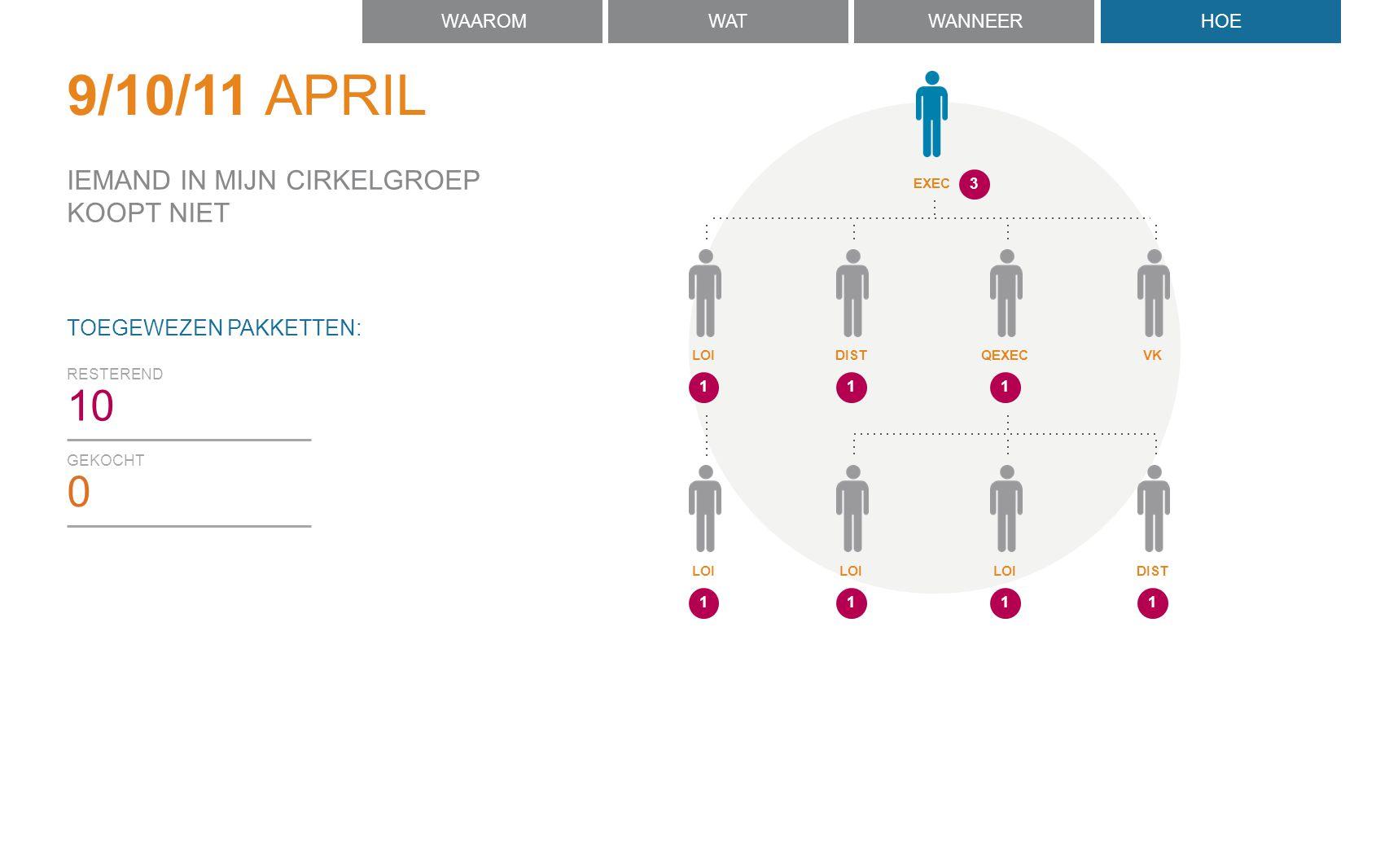 GEKOCHT 0 RESTEREND 10 TOEGEWEZEN PAKKETTEN: IEMAND IN MIJN CIRKELGROEP KOOPT NIET WAAROMWATWANNEERHOE 9/10/11 APRIL 111 LOIDISTQEXEC VK 111 LOI DIST 1 3 EXEC