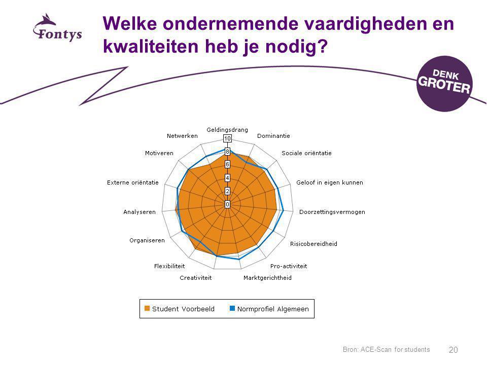 Bron: ACE-Scan for students 20 Welke ondernemende vaardigheden en kwaliteiten heb je nodig?