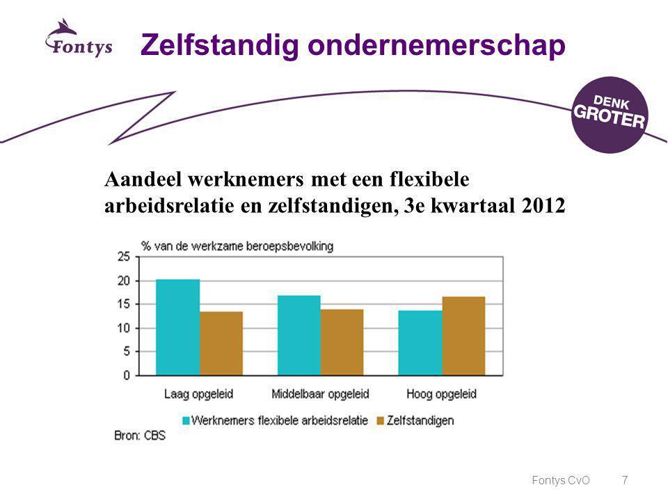 Fontys CvO7 Zelfstandig ondernemerschap Aandeel werknemers met een flexibele arbeidsrelatie en zelfstandigen, 3e kwartaal 2012