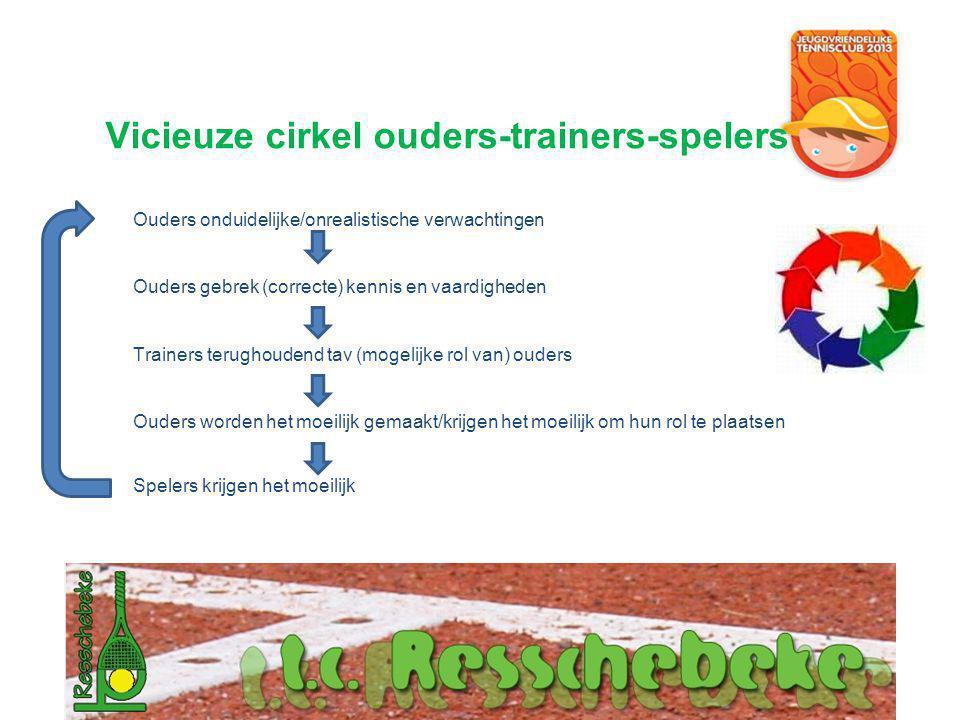 Vicieuze cirkel ouders-trainers-spelers Ouders onduidelijke/onrealistische verwachtingen Ouders gebrek (correcte) kennis en vaardigheden Trainers teru