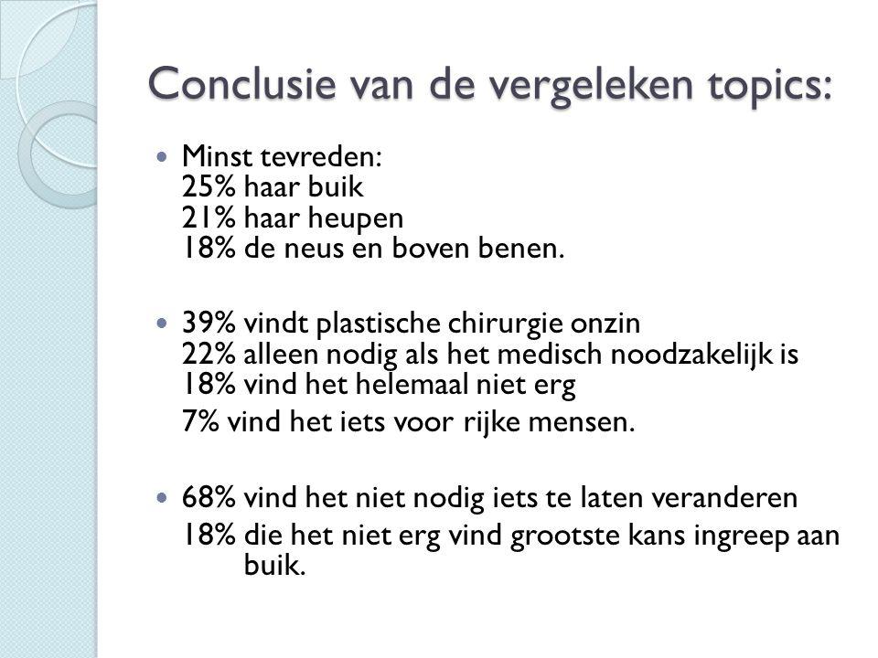 Conclusie van de vergeleken topics:  Minst tevreden: 25% haar buik 21% haar heupen 18% de neus en boven benen.  39% vindt plastische chirurgie onzin