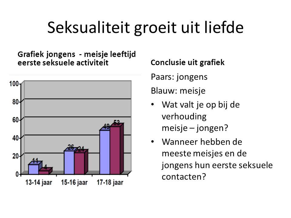 Seksualiteit groeit uit liefde Grafiek jongens - meisje leeftijd eerste seksuele activiteit Conclusie uit grafiek Paars: jongens Blauw: meisje • Wat v