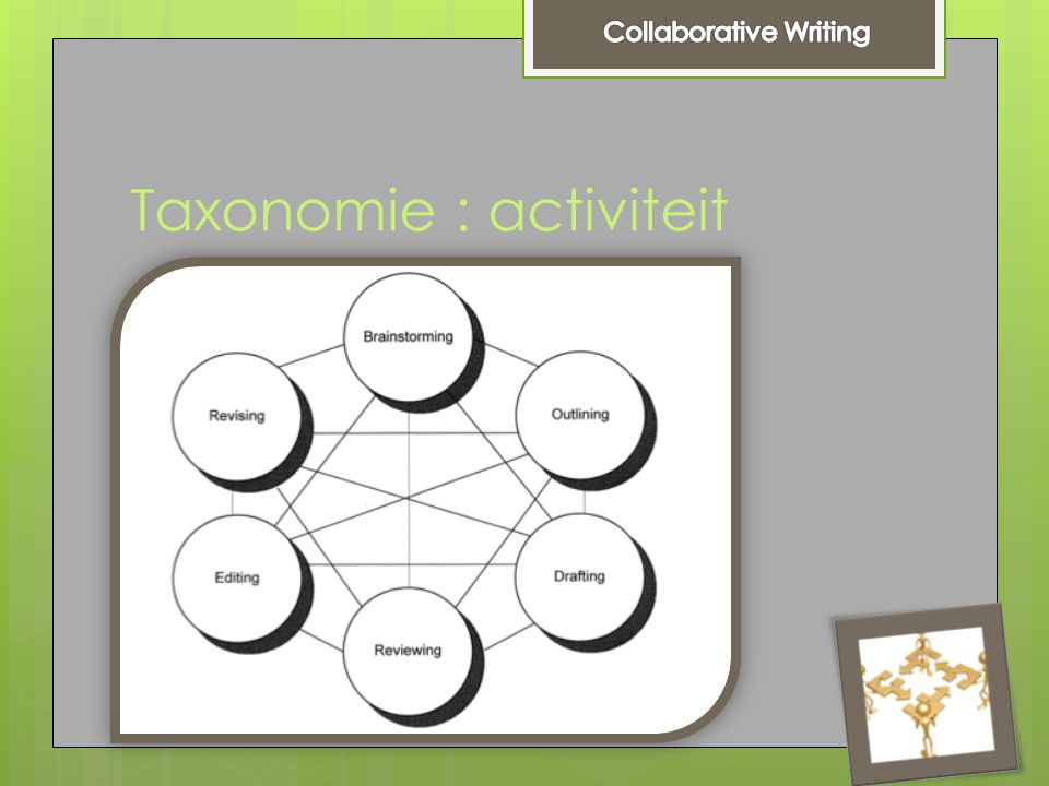 Taxonomie : activiteit  Brainstorming  Converging on brainstorming  Outlining  Drafting  Reviewing  Revising  Copyediting