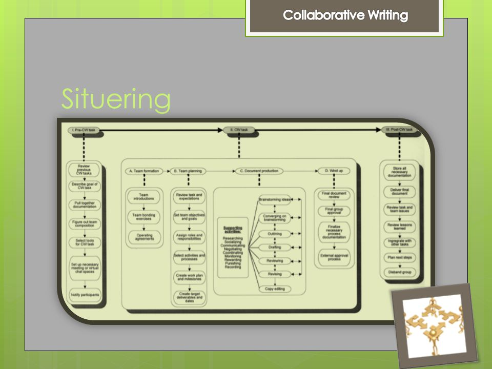 Taxonomie : strategie  Single-author writing  Sequential single writing  Parallel writing— horizontal division  Parallel writing— stratification  Reactive writing