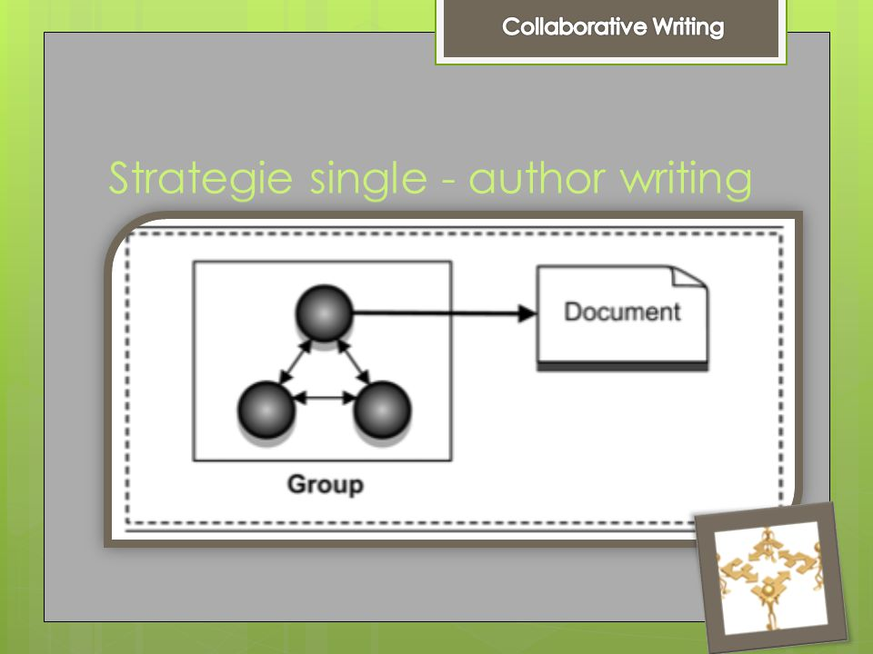 Strategie single - author writing  Single- author writing  Wanneer ?  Simpele taken  Voordelen ?  Efficiënt  Consistente stijl  Nadelen ?  Gro