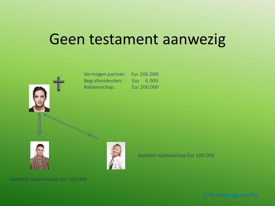 Geen testament aanwezig Erfbelastingscan.NL Aandeel nalatenschap Eur 100.000 Vermogen partner: Eur 206.000 Begrafeniskosten: Eur 6.000 Nalatenschap: E