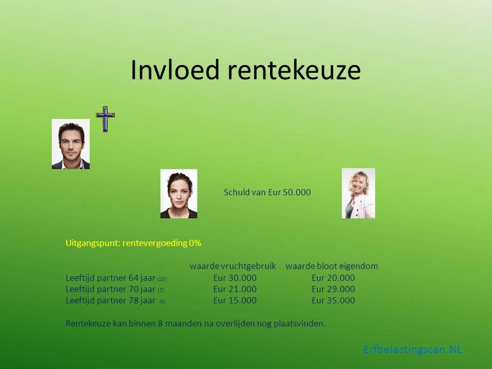 Invloed rentekeuze Erfbelastingscan.NL Schuld van Eur 50.000 Uitgangspunt: rentevergoeding 0% waarde vruchtgebruik waarde bloot eigendom Leeftijd part