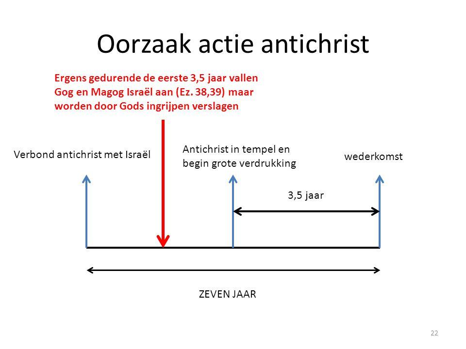 Oorzaak actie antichrist ZEVEN JAAR Antichrist in tempel en begin grote verdrukking Verbond antichrist met Israël wederkomst 3,5 jaar Ergens gedurende