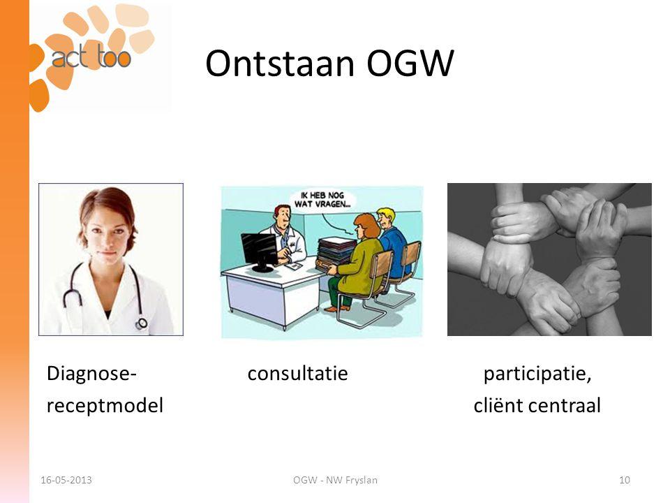 16-05-2013OGW - NW Fryslan Diagnose-consultatie participatie, receptmodel cliënt centraal 10 Ontstaan OGW