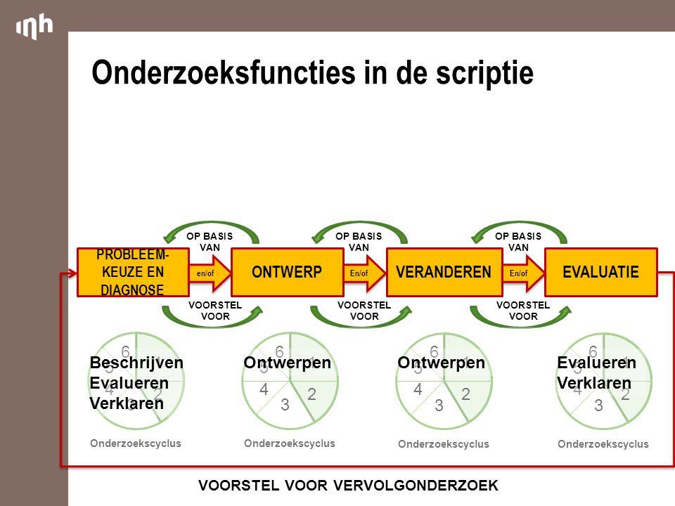 Onderzoeksfuncties in de scriptie PROBLEEM- KEUZE EN DIAGNOSE ONTWERPVERANDERENEVALUATIE en/of En/of VOORSTEL VOOR OP BASIS VAN 1 2 3 4 5 6 Onderzoekscyclus 1 2 3 4 5 6 1 2 3 4 5 6 1 2 3 4 5 6 VOORSTEL VOOR VERVOLGONDERZOEK Beschrijven Evalueren Verklaren Ontwerpen Evalueren Verklaren
