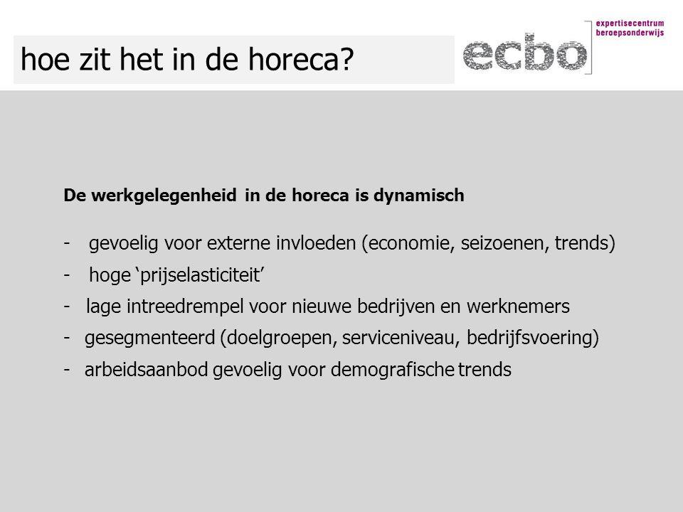 hoe zit het in de horeca? De werkgelegenheid in de horeca is dynamisch -gevoelig voor externe invloeden (economie, seizoenen, trends) -hoge 'prijselas
