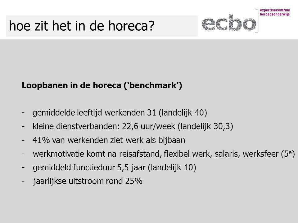 hoe zit het in de horeca? Loopbanen in de horeca ('benchmark') - gemiddelde leeftijd werkenden 31 (landelijk 40) - kleine dienstverbanden: 22,6 uur/we