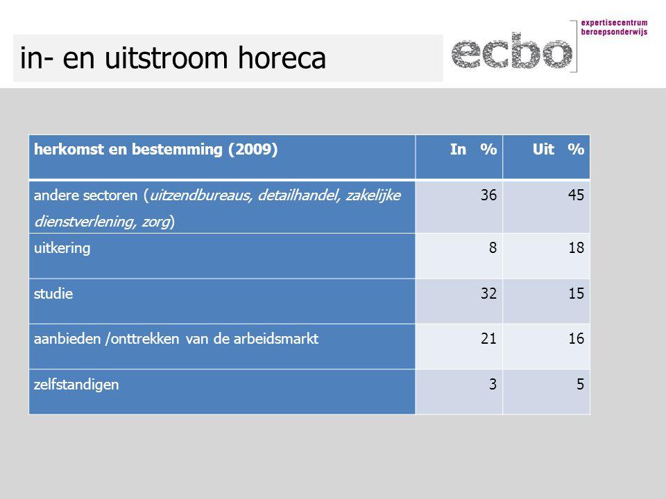 in- en uitstroom horeca herkomst en bestemming (2009)In %Uit % andere sectoren (uitzendbureaus, detailhandel, zakelijke dienstverlening, zorg) 3645 ui