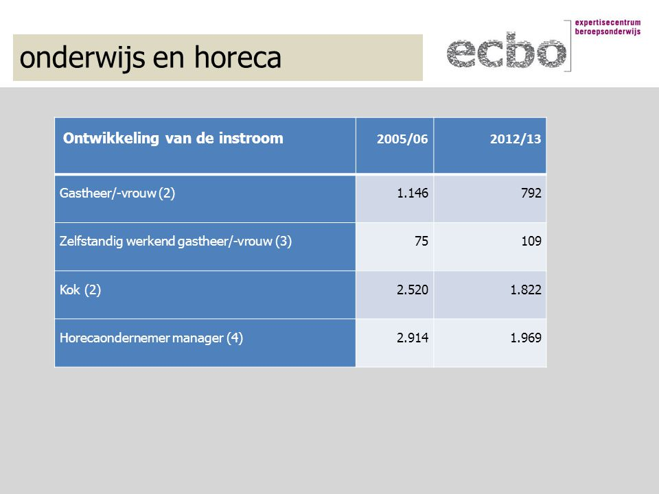 onderwijs en horeca Ontwikkeling van de instroom 2005/062012/13 Gastheer/-vrouw (2)1.146 792 Zelfstandig werkend gastheer/-vrouw (3) 75 109 Kok (2)2.5201.822 Horecaondernemer manager (4)2.9141.969