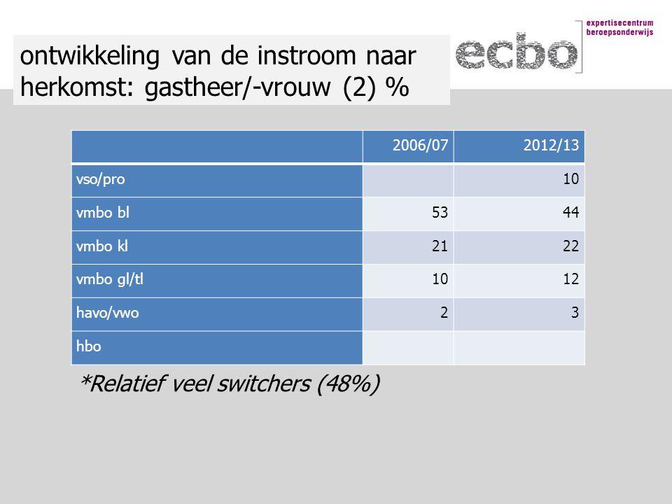 2006/072012/13 vso/pro 10 vmbo bl5344 vmbo kl2122 vmbo gl/tl1012 havo/vwo23 hbo ontwikkeling van de instroom naar herkomst: gastheer/-vrouw (2) % *Relatief veel switchers (48%)