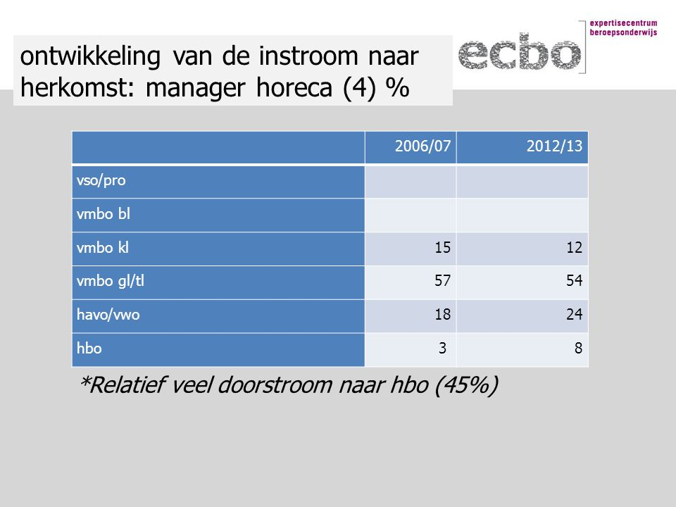 2006/072012/13 vso/pro vmbo bl vmbo kl1512 vmbo gl/tl5754 havo/vwo1824 hbo3 8 ontwikkeling van de instroom naar herkomst: manager horeca (4) % *Relatief veel doorstroom naar hbo (45%)