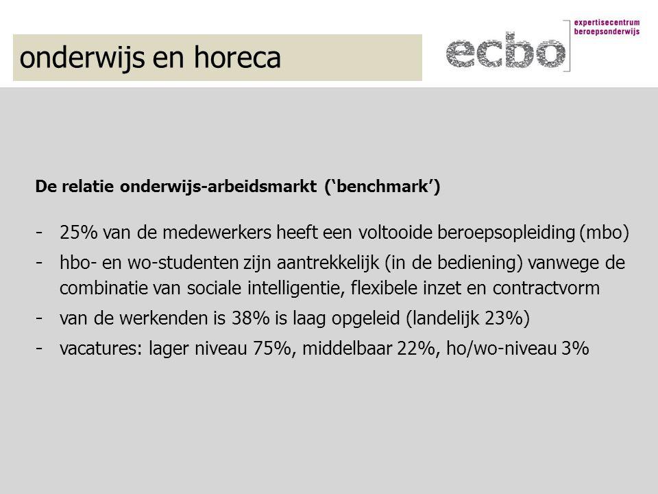 onderwijs en horeca De relatie onderwijs-arbeidsmarkt ('benchmark') - 25% van de medewerkers heeft een voltooide beroepsopleiding (mbo) - hbo- en wo-studenten zijn aantrekkelijk (in de bediening) vanwege de combinatie van sociale intelligentie, flexibele inzet en contractvorm - van de werkenden is 38% is laag opgeleid (landelijk 23%) - vacatures: lager niveau 75%, middelbaar 22%, ho/wo-niveau 3%