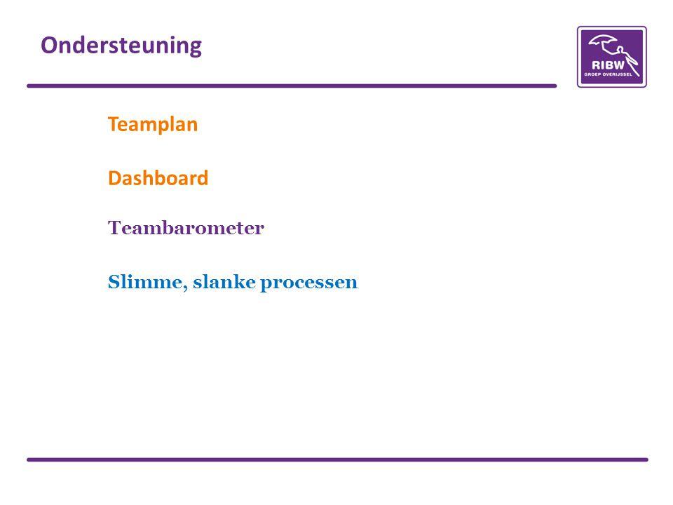 Teamplan Dashboard Teambarometer Slimme, slanke processen Ondersteuning