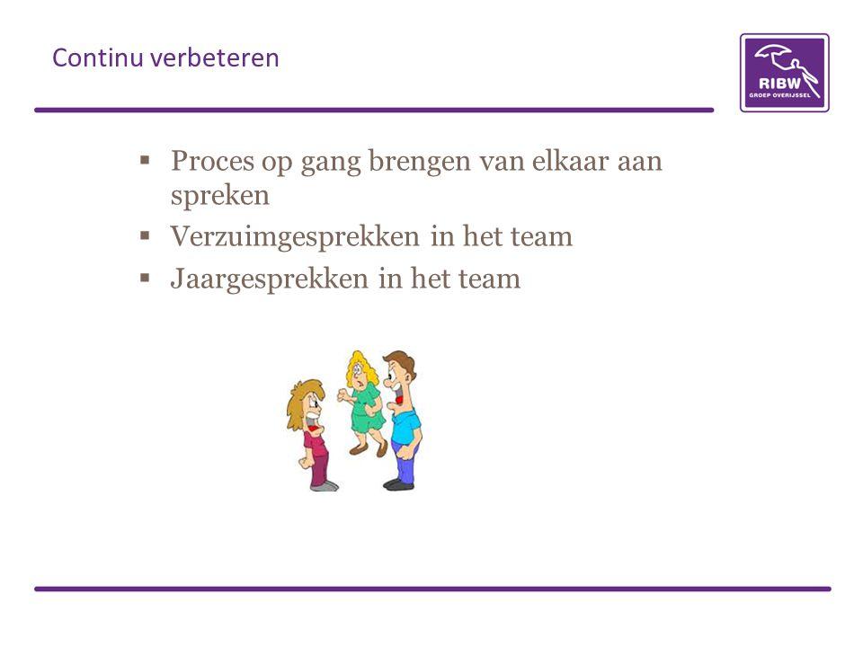  Proces op gang brengen van elkaar aan spreken  Verzuimgesprekken in het team  Jaargesprekken in het team Continu verbeteren