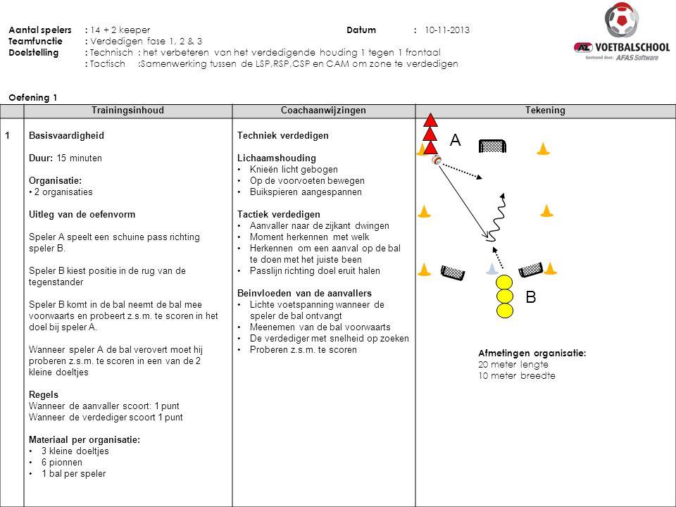 TrainingsinhoudCoachaanwijzingenTekening 1 Basisvaardigheid Duur: 15 minuten Organisatie: • 2 organisaties Uitleg van de oefenvorm Speler A speelt een