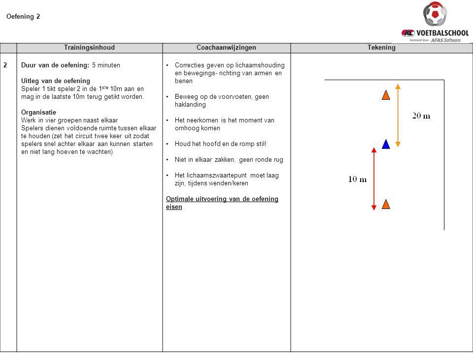 TrainingsinhoudCoachaanwijzingenTekening 2 Duur van de oefening: 5 minuten Uitleg van de oefening Speler 1 tikt speler 2 in de 1 ste 10m aan en mag in