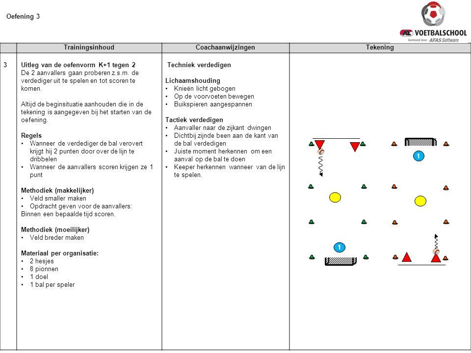 TrainingsinhoudCoachaanwijzingenTekening 3 Uitleg van de oefenvorm K+1 tegen 2 De 2 aanvallers gaan proberen z.s.m. de verdediger uit te spelen en tot