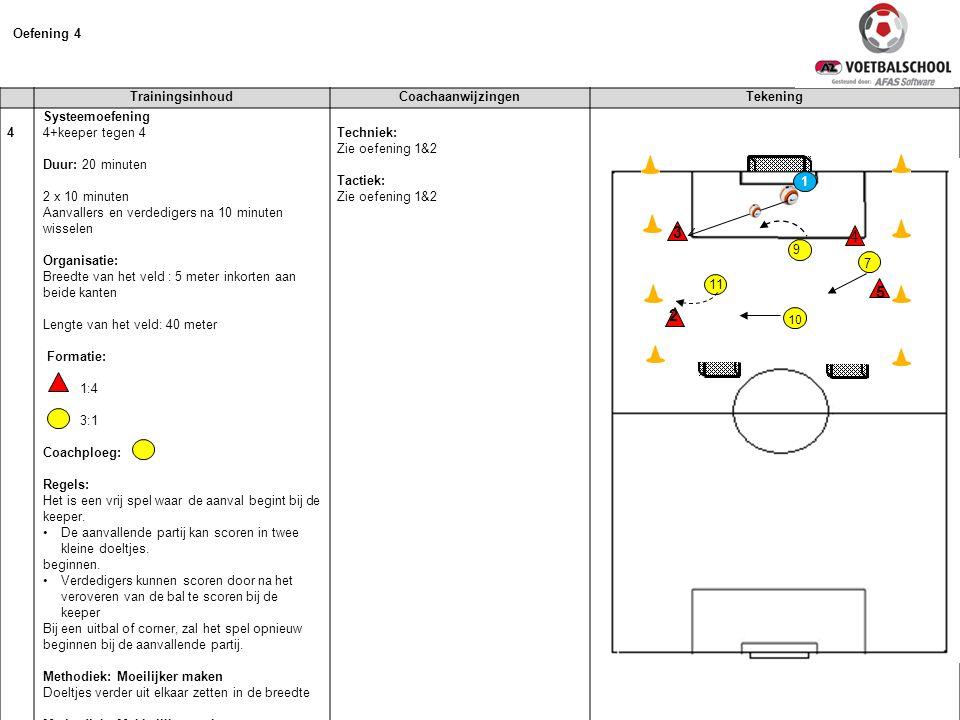 TrainingsinhoudCoachaanwijzingenTekening 4 Systeemoefening 4+keeper tegen 4 Duur: 20 minuten 2 x 10 minuten Aanvallers en verdedigers na 10 minuten wi