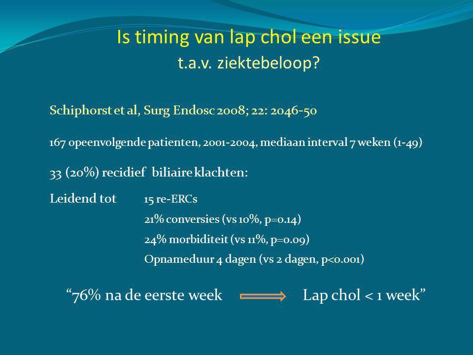 JANEE 1.Is lap chol geindiceerd na ES?66%34% 2. Is timing van lap chol een issue.