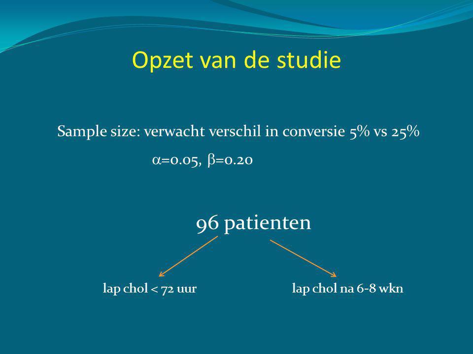 Resultaten: conversie Vroeg (46)Laat (47)P-waarde Conversie2 (4.3%)4 (8.7%)0.402 Ervaring operateur • 20-50 • 50-200 • >200 0 24 (52.2%) 22 (47.8%) 1 (2.2%) 13 (28.3%) 32 (69.1%) 0.047