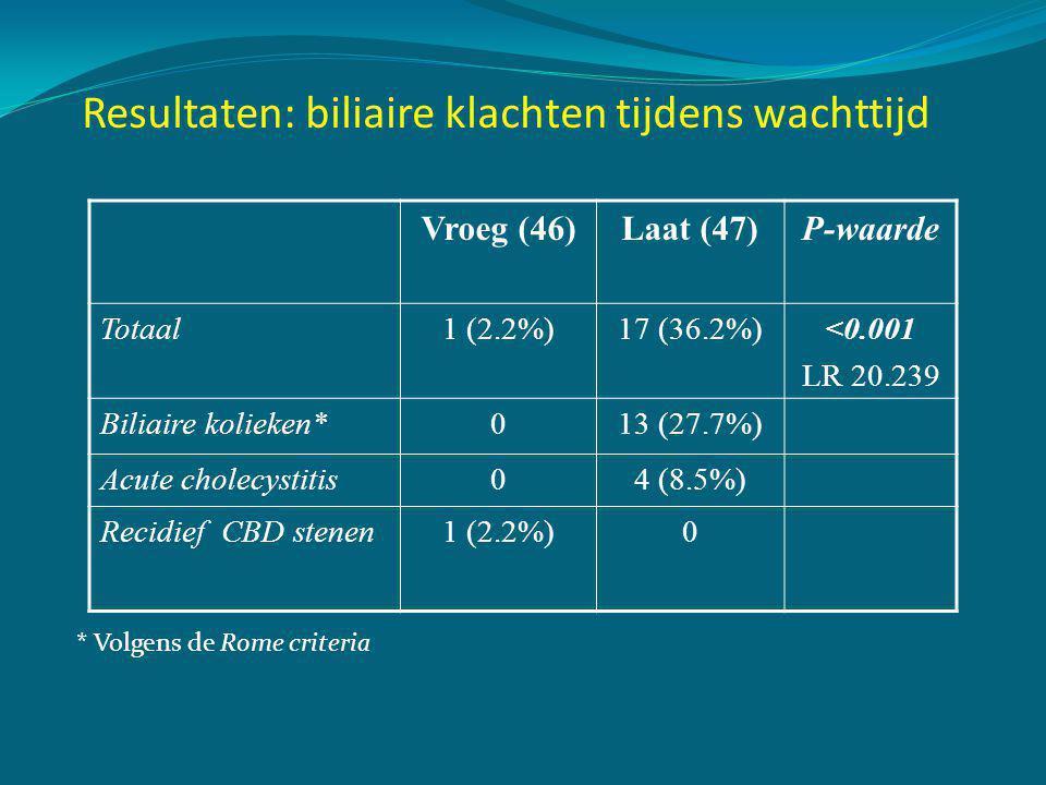 Resultaten: per- en post-operatief beloop Vroeg (46)Laat (47)P-waarde Complicaties • Stomp lekkage • Bloeding • Wondinfectie • Abces 6 (13%) 3 (6.5%) 1 (2.2%) 6 (12.8%) 1 (2.2%) 0 5 (10.9%) 0 1.00 Mortaliteit00