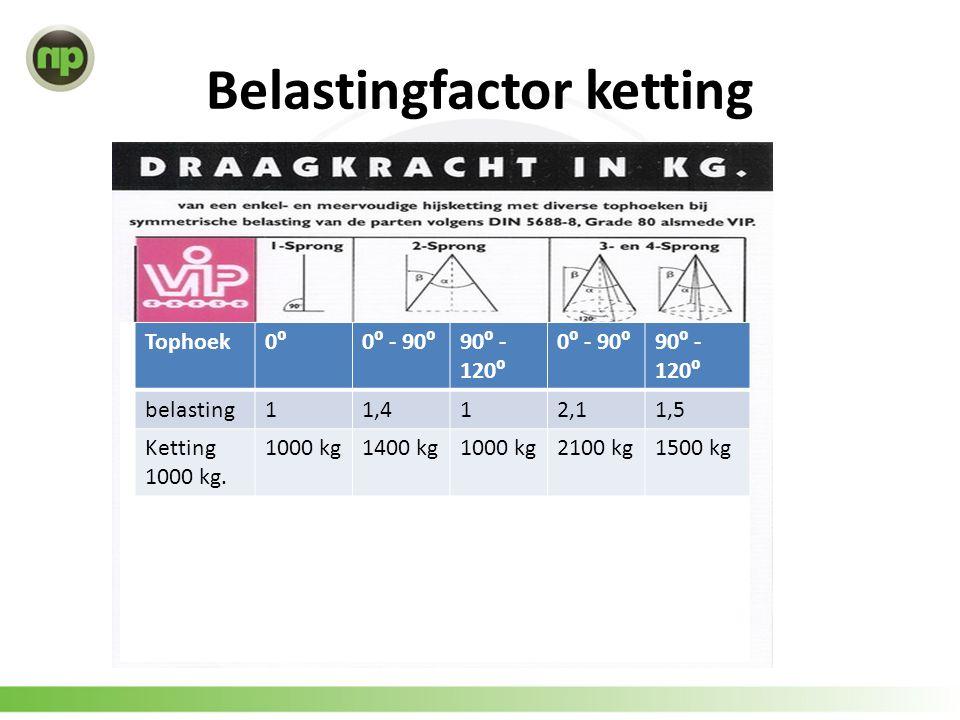 Belastingfactor ketting max 90 graden Tophoek0⁰0⁰ - 90⁰90⁰ - 120⁰ 0⁰ - 90⁰90⁰ - 120⁰ belasting11,412,11,5 Ketting 1000 kg. 1000 kg1400 kg1000 kg2100 k